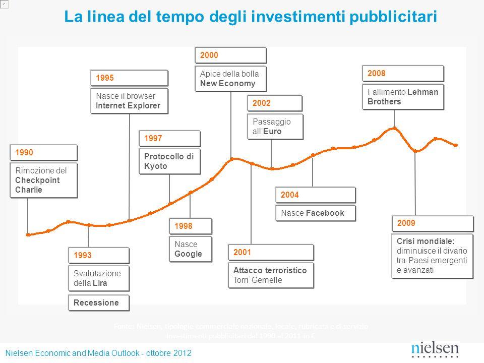 Nielsen Economic and Media Outlook - ottobre 2012 La linea del tempo degli investimenti pubblicitari Fonte: Nielsen, tipologie commerciale nazionale,