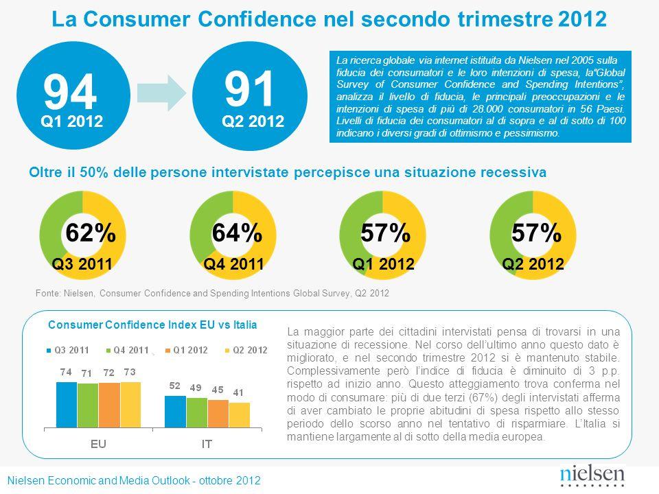 Nielsen Economic and Media Outlook - ottobre 2012 Audience e advertising: i trend del primo semestre InternetMobile +7,8%+40,0% +11,2% +22,0% Fonte: Nielsen, BD Adex Fonte: Nielsen, Audiweb (tempo medio di navigazione) +1,0% Fonte: Nielsen, Audiweb (Utenti attivi per mese) I dati sono aggiornati al mese di giugno 2012 (Q1 2012 per quanto riguarda il Mobile) e le variazioni sono relative al confronto con il periodo omologo del 2011.