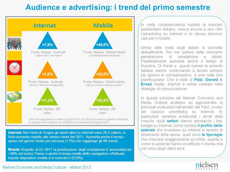 Nielsen Economic and Media Outlook - ottobre 2012 Audience e advertising: i trend del primo semestre InternetMobile +7,8%+40,0% +11,2% +22,0% Fonte: N