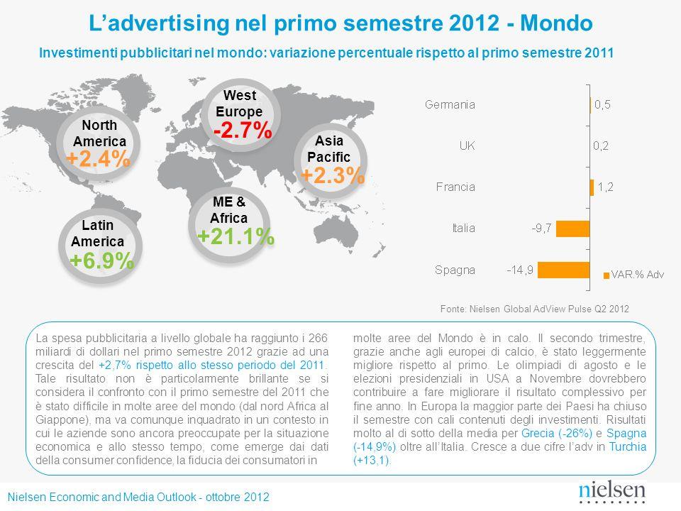 Nielsen Economic and Media Outlook - ottobre 2012 +3.1% TelevisionRadioNewspapersMagazines +6.6% +1.6% -1.3% Il trend dei mezzi nel mondo OutdoorCinemaInternet +4.7%+5.9%+7.2% 1H 2012 vs.