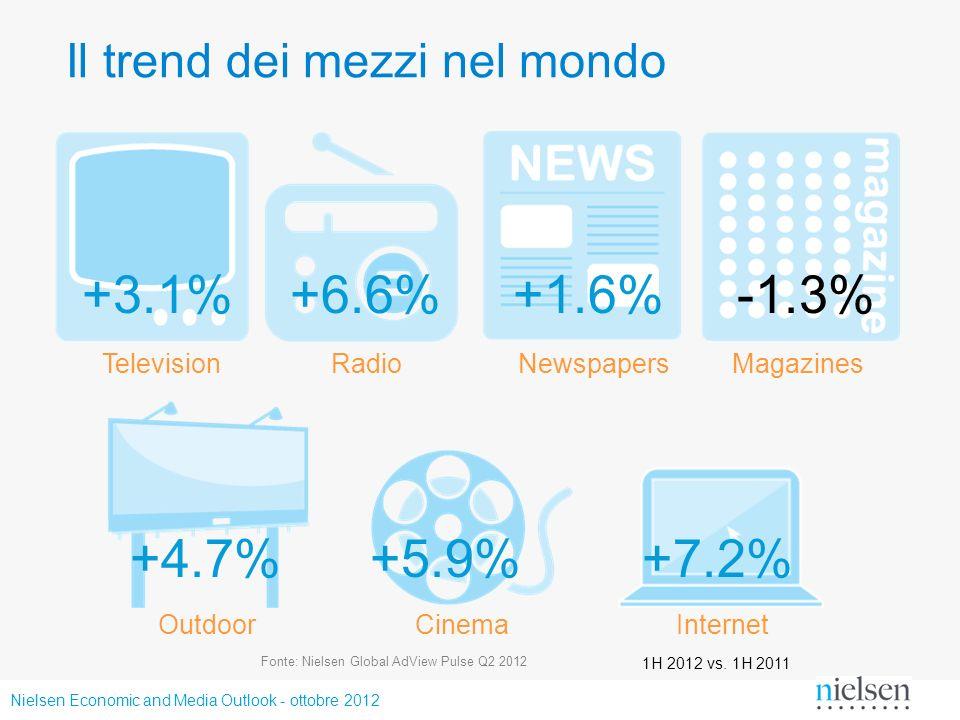 Nielsen Economic and Media Outlook - ottobre 2012 +3.1% TelevisionRadioNewspapersMagazines +6.6% +1.6% -1.3% Il trend dei mezzi nel mondo OutdoorCinem