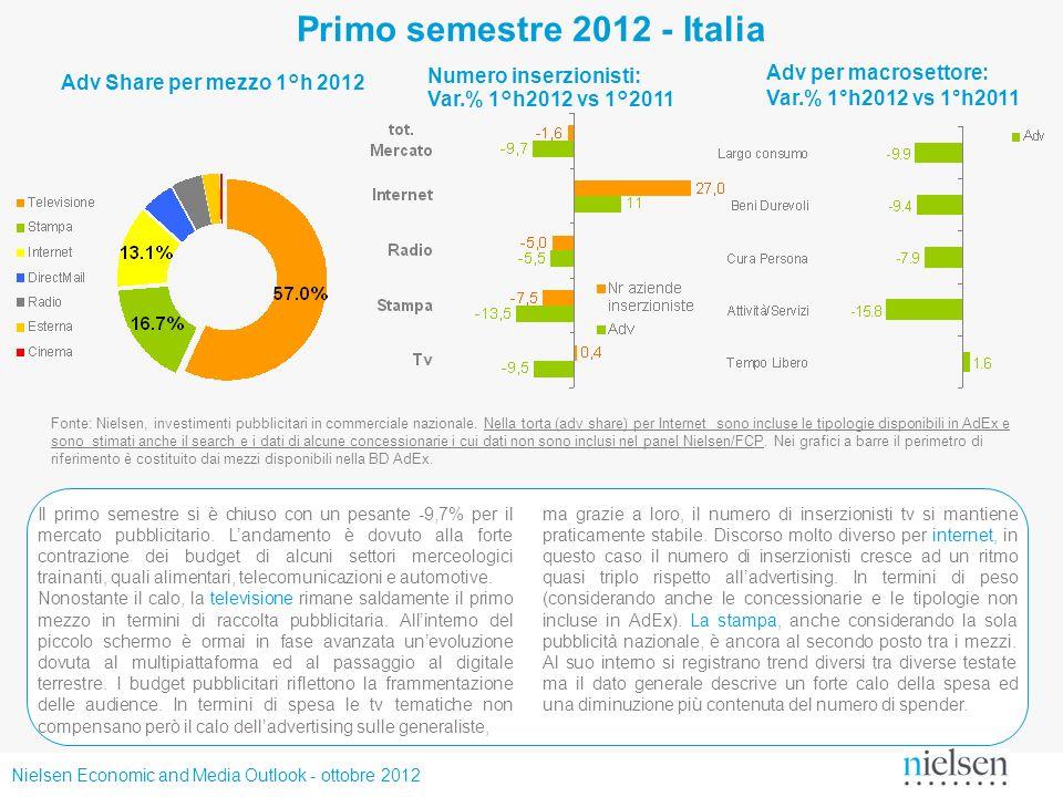 Nielsen Economic and Media Outlook - ottobre 2012 Primo semestre 2012 - Italia Fonte: Nielsen, investimenti pubblicitari in commerciale nazionale. Nel