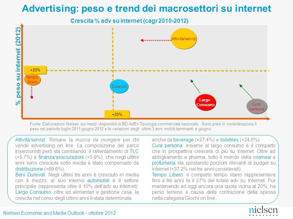 Nielsen Economic and Media Outlook - ottobre 2012 Advertising: peso e trend dei macrosettori su internet % peso su internet (2012) +20% Attività/servi