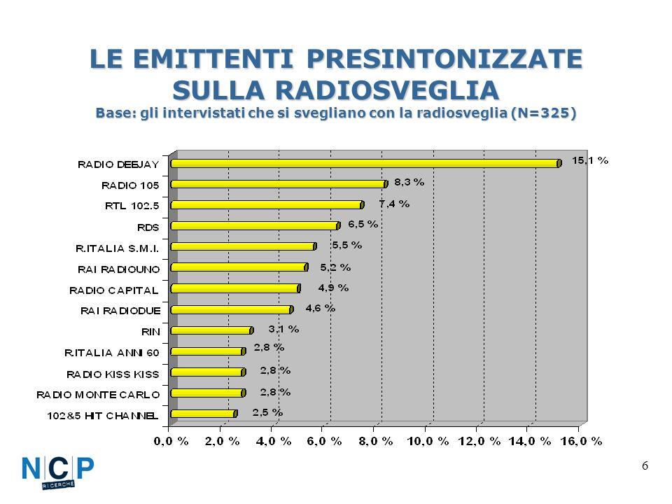 6 LE EMITTENTI PRESINTONIZZATE SULLA RADIOSVEGLIA Base: gli intervistati che si svegliano con la radiosveglia (N=325)