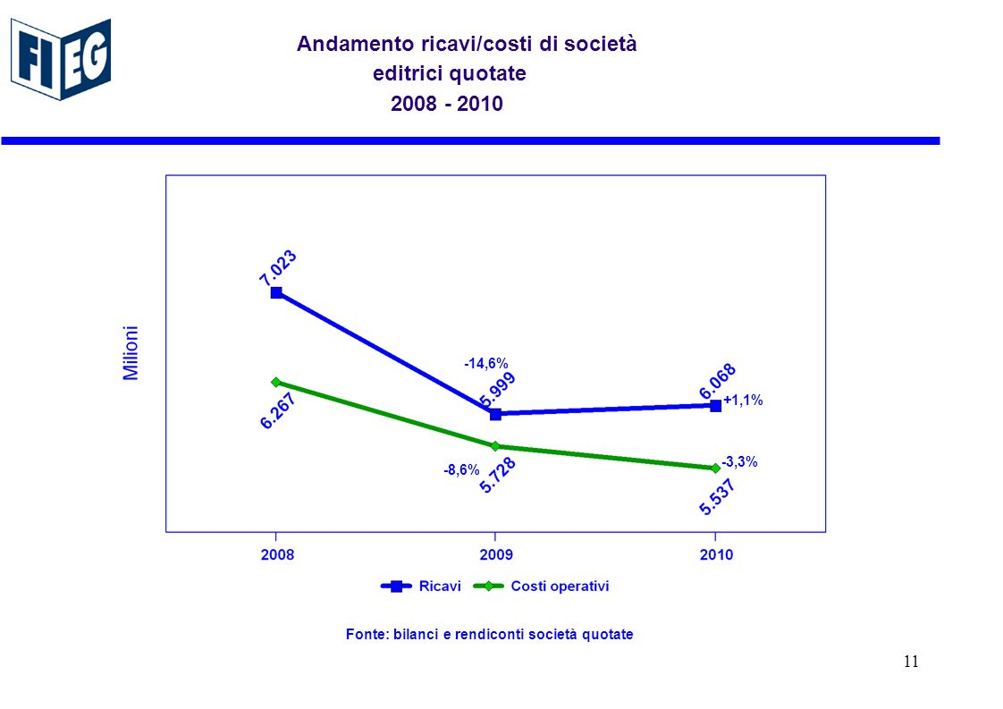 Andamento ricavi/costi di società editrici quotate ,6% -14,6% Fonte: bilanci e rendiconti società quotate +1,1% -3,3% 11