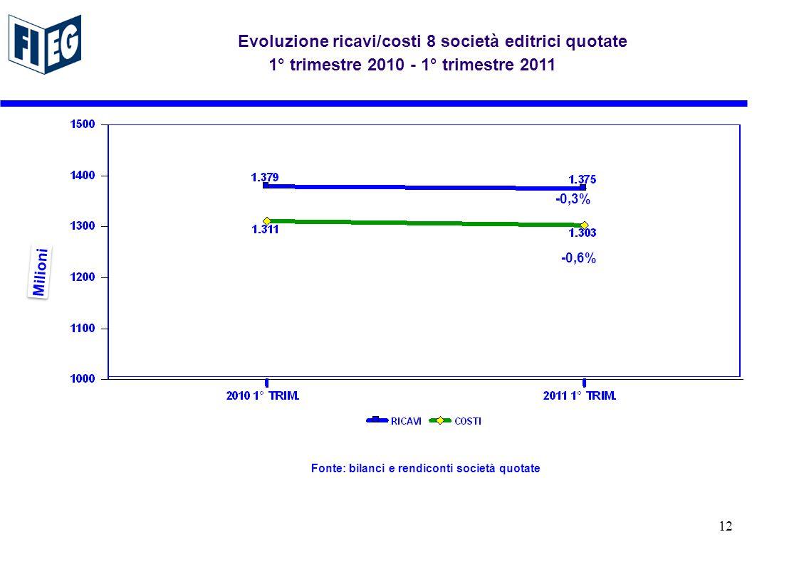 -0,6% Milioni Evoluzione ricavi/costi 8 società editrici quotate 1° trimestre 2010 - 1° trimestre 2011 Fonte: bilanci e rendiconti società quotate -0,3% 12