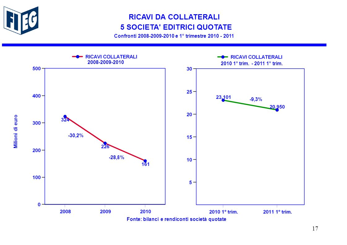 RICAVI DA COLLATERALI 5 SOCIETA EDITRICI QUOTATE Confronti e 1° trimestre Milioni di euro Fonte: bilanci e rendiconti società quotate -30,2% -9,3% -28,8% ° trim.