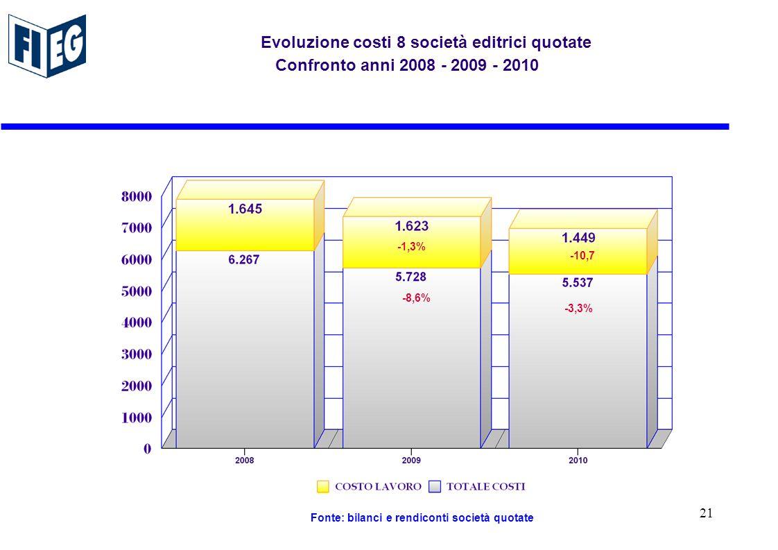 Evoluzione costi 8 società editrici quotate Confronto anni 2008 - 2009 - 2010 -1,3% -8,6% -10,7 -3,3% Fonte: bilanci e rendiconti società quotate 21