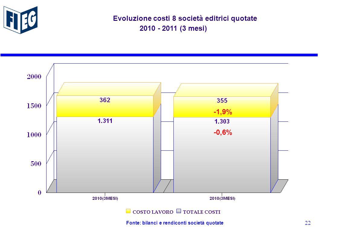 -1,9 % Fonte: bilanci e rendiconti società quotate Evoluzione costi 8 società editrici quotate 2010 - 2011 (3 mesi) -1,9% -0,6% 22