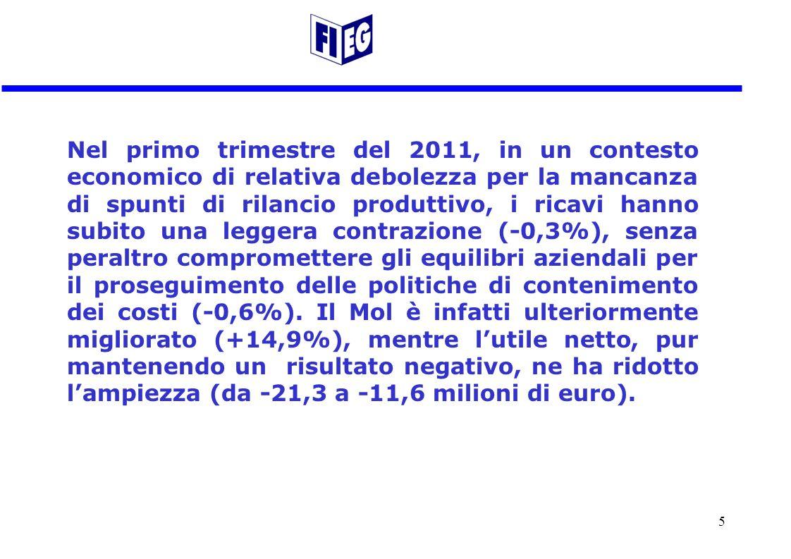 Nel primo trimestre del 2011, in un contesto economico di relativa debolezza per la mancanza di spunti di rilancio produttivo, i ricavi hanno subito una leggera contrazione (-0,3%), senza peraltro compromettere gli equilibri aziendali per il proseguimento delle politiche di contenimento dei costi (-0,6%).