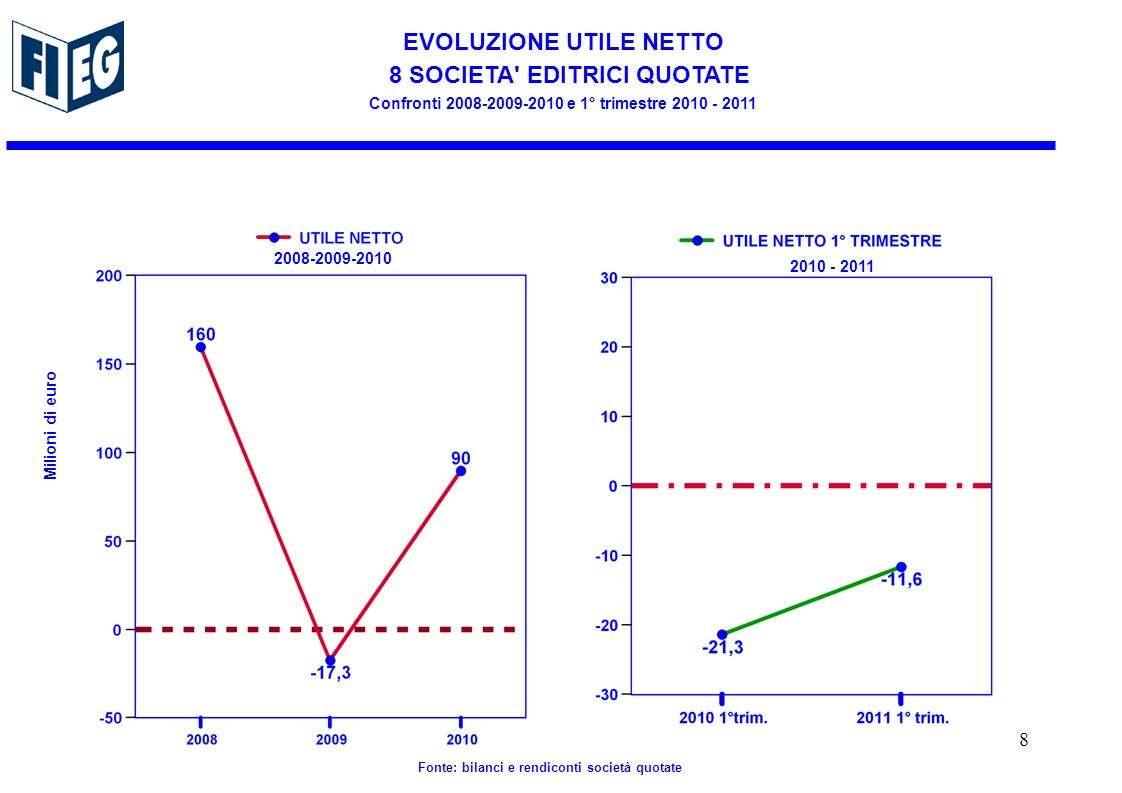 EVOLUZIONE UTILE NETTO 8 SOCIETA EDITRICI QUOTATE Confronti e 1° trimestre Milioni di euro Fonte: bilanci e rendiconti società quotate