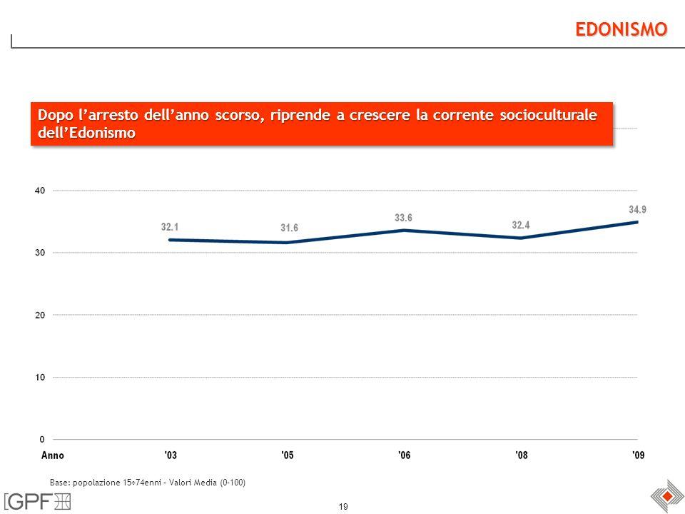 19 EDONISMO Base: popolazione 15÷74enni – Valori Media (0-100) Dopo larresto dellanno scorso, riprende a crescere la corrente socioculturale dellEdonismo dellEdonismo