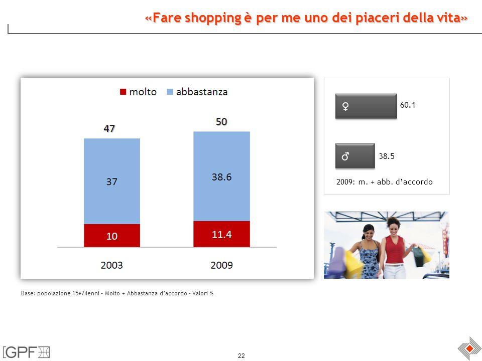 22 «Fare shopping è per me uno dei piaceri della vita» Base: popolazione 15÷74enni – Molto + Abbastanza daccordo - Valori % 2009: m.