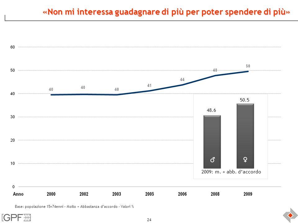24 «Non mi interessa guadagnare di più per poter spendere di più» Base: popolazione 15÷74enni – Molto + Abbastanza daccordo - Valori % 2009: m.