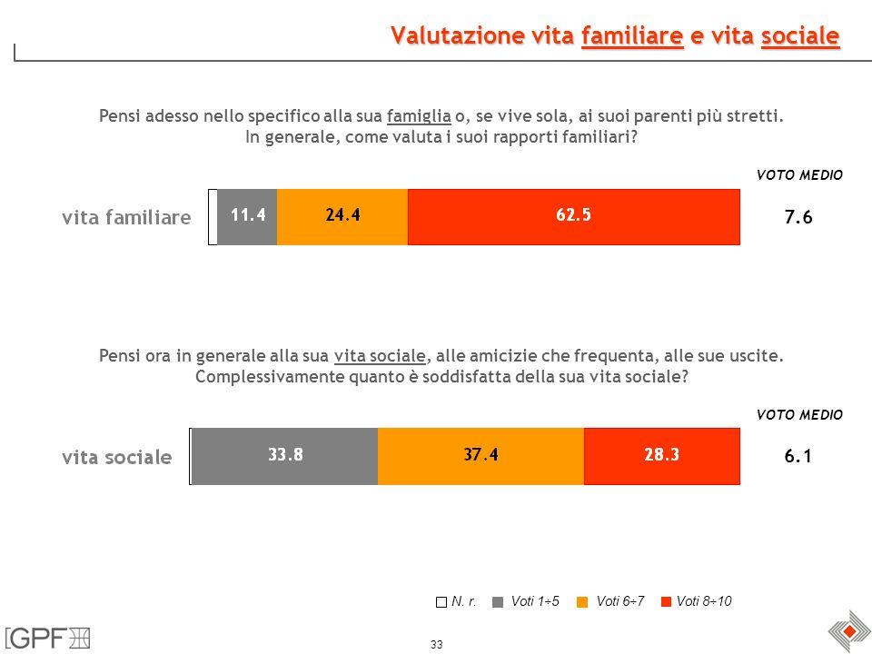 33 Valutazione vita familiare e vita sociale Pensi adesso nello specifico alla sua famiglia o, se vive sola, ai suoi parenti più stretti.