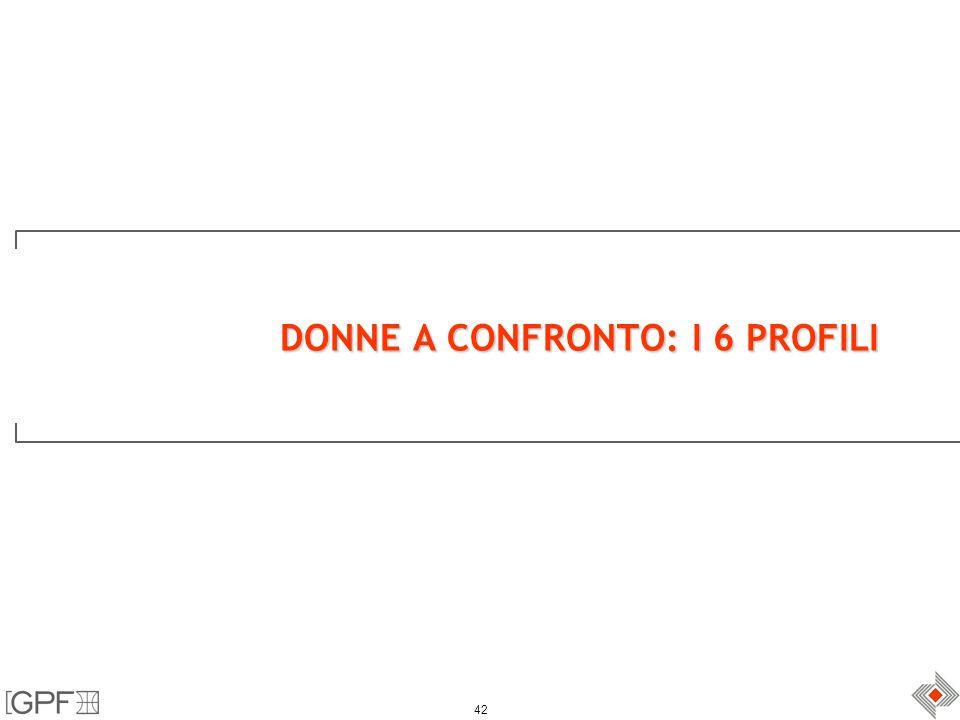 42 DONNE A CONFRONTO: I 6 PROFILI