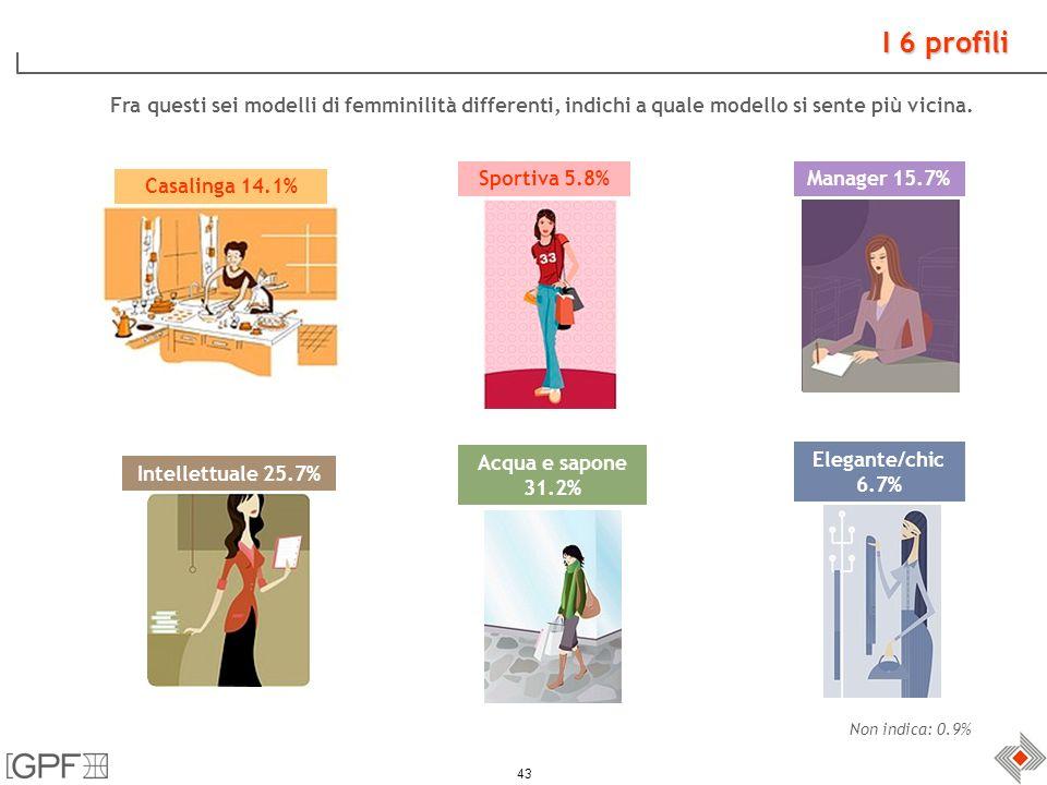 43 I 6 profili Casalinga 14.1% Sportiva 5.8%Manager 15.7% Intellettuale 25.7% Acqua e sapone 31.2% Elegante/chic 6.7% Non indica: 0.9% Fra questi sei modelli di femminilità differenti, indichi a quale modello si sente più vicina.
