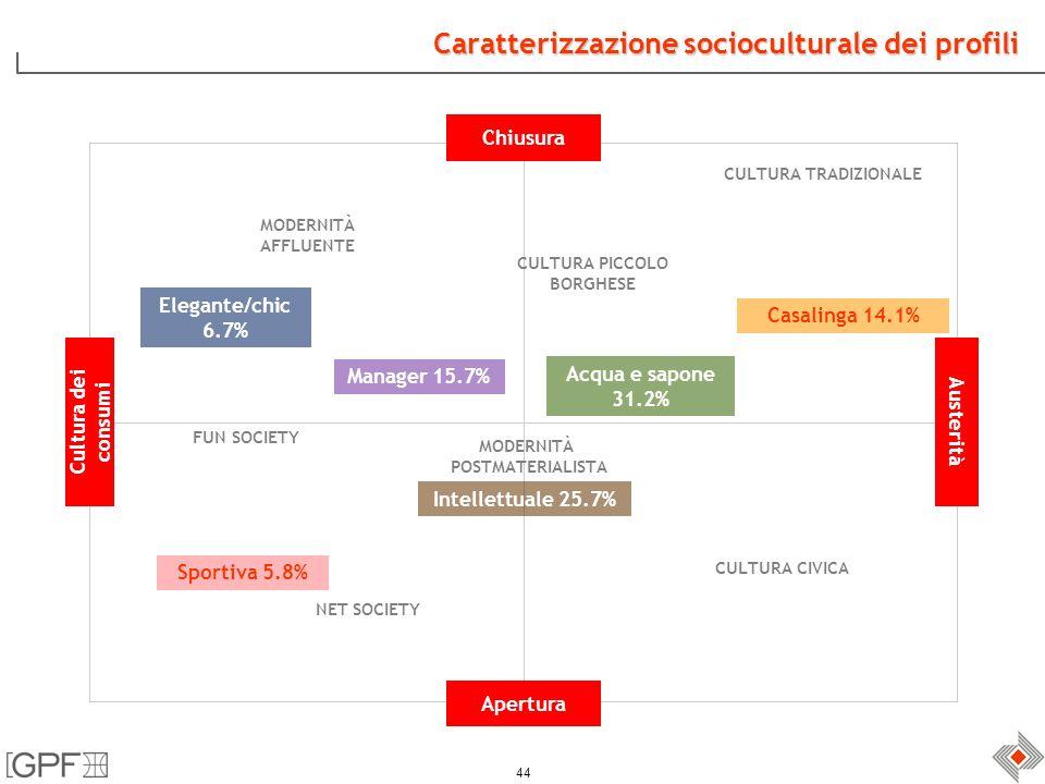 44 Caratterizzazione socioculturale dei profili Chiusura Austerità Apertura Cultura dei consumi Casalinga 14.1% Sportiva 5.8% Manager 15.7% Intellettuale 25.7% Acqua e sapone 31.2% Elegante/chic 6.7% MODERNITÀ AFFLUENTE CULTURA TRADIZIONALE CULTURA CIVICA NET SOCIETY FUN SOCIETY MODERNITÀ POSTMATERIALISTA CULTURA PICCOLO BORGHESE