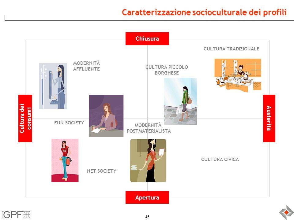 45 Caratterizzazione socioculturale dei profili Chiusura Austerità Apertura Cultura dei consumi MODERNITÀ AFFLUENTE CULTURA TRADIZIONALE CULTURA CIVICA NET SOCIETY FUN SOCIETY MODERNITÀ POSTMATERIALISTA CULTURA PICCOLO BORGHESE