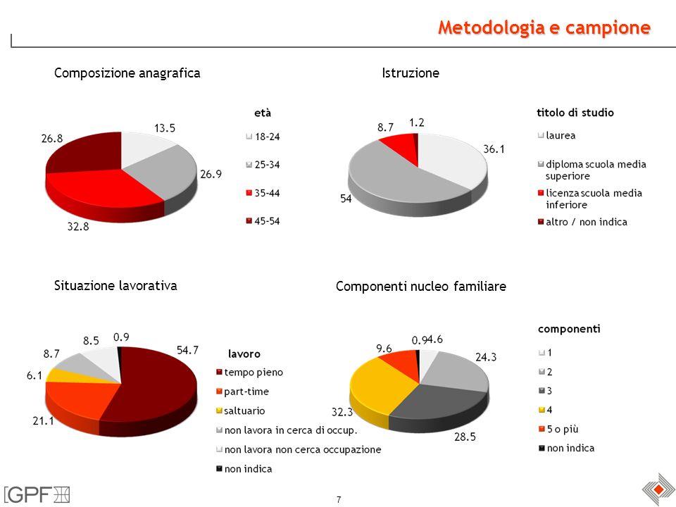 7 Metodologia e campione Composizione anagrafica Situazione lavorativa Istruzione Componenti nucleo familiare
