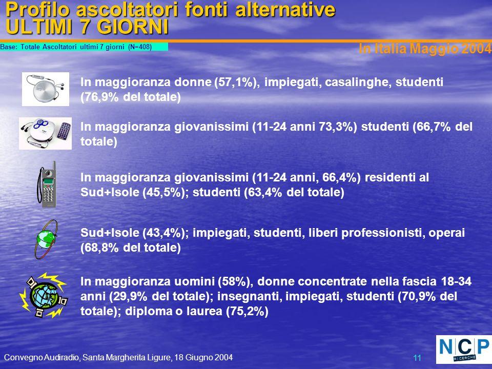 Convegno Audiradio, Santa Margherita Ligure, 18 Giugno 2004 11 Profilo ascoltatori fonti alternative ULTIMI 7 GIORNI Base: Totale Ascoltatori ultimi 7 giorni (N=408) In Italia Maggio 2004 In maggioranza uomini (58%), donne concentrate nella fascia 18-34 anni (29,9% del totale); insegnanti, impiegati, studenti (70,9% del totale); diploma o laurea (75,2%) Sud+Isole (43,4%); impiegati, studenti, liberi professionisti, operai (68,8% del totale) In maggioranza donne (57,1%), impiegati, casalinghe, studenti (76,9% del totale) In maggioranza giovanissimi (11-24 anni, 66,4%) residenti al Sud+Isole (45,5%); studenti (63,4% del totale) In maggioranza giovanissimi (11-24 anni 73,3%) studenti (66,7% del totale)