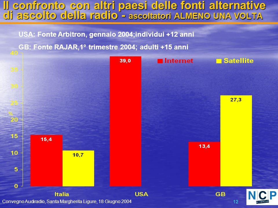 Convegno Audiradio, Santa Margherita Ligure, 18 Giugno 2004 12 Il confronto con altri paesi delle fonti alternative di ascolto della radio - ascoltato