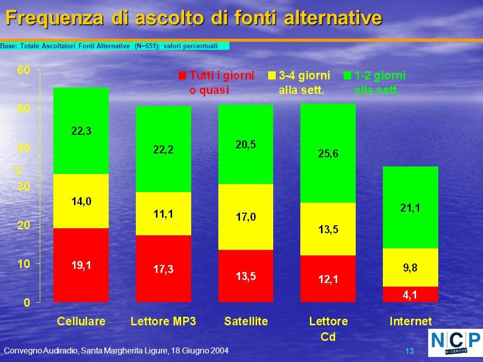 Convegno Audiradio, Santa Margherita Ligure, 18 Giugno 2004 13 Frequenza di ascolto di fonti alternative Base: Totale Ascoltatori Fonti Alternative (N=651); valori percentuali