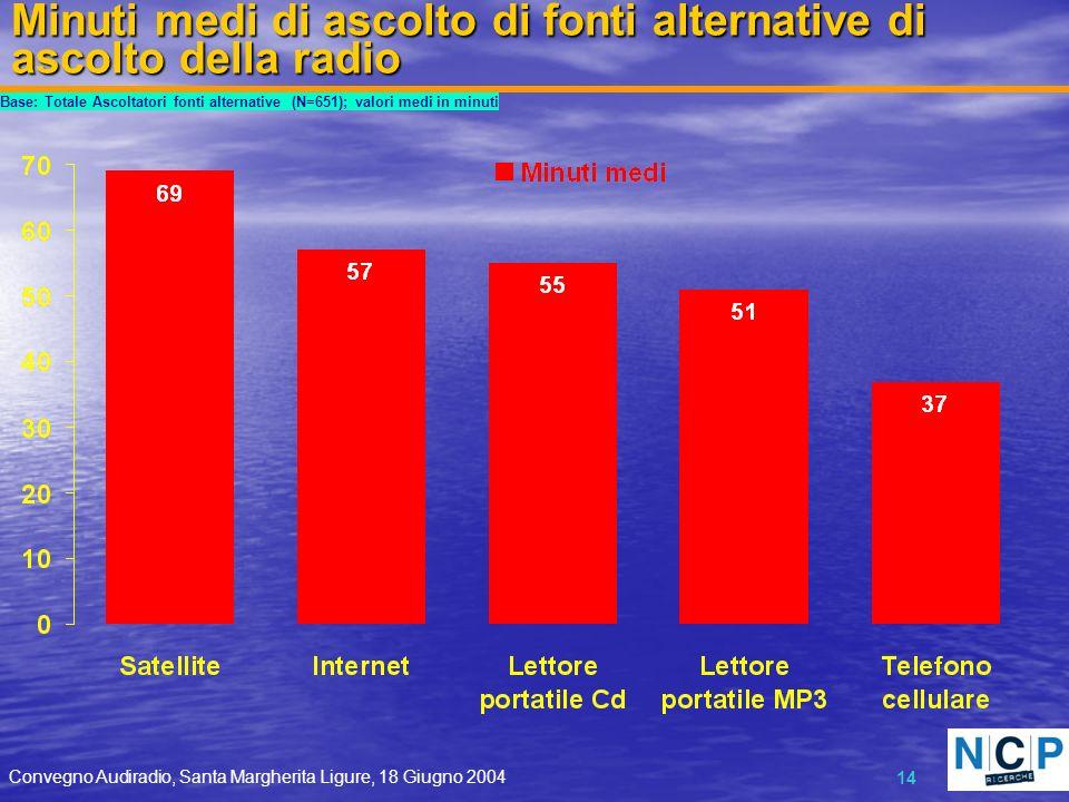 Convegno Audiradio, Santa Margherita Ligure, 18 Giugno 2004 14 Minuti medi di ascolto di fonti alternative di ascolto della radio Base: Totale Ascolta