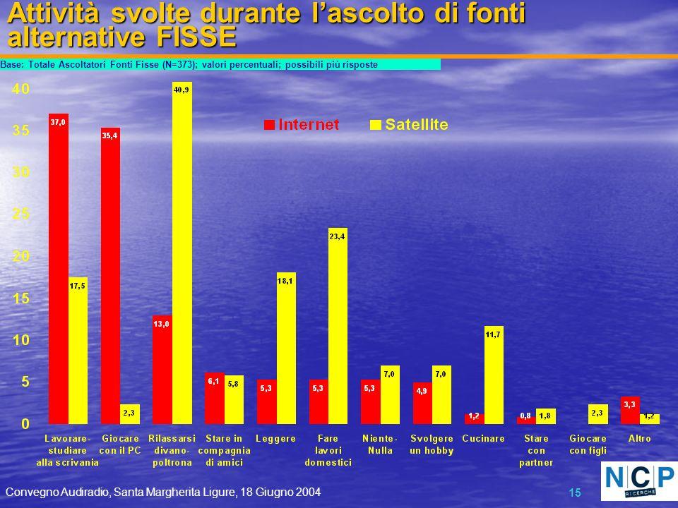 Convegno Audiradio, Santa Margherita Ligure, 18 Giugno 2004 15 Attività svolte durante lascolto di fonti alternative FISSE Base: Totale Ascoltatori Fonti Fisse (N=373); valori percentuali; possibili più risposte