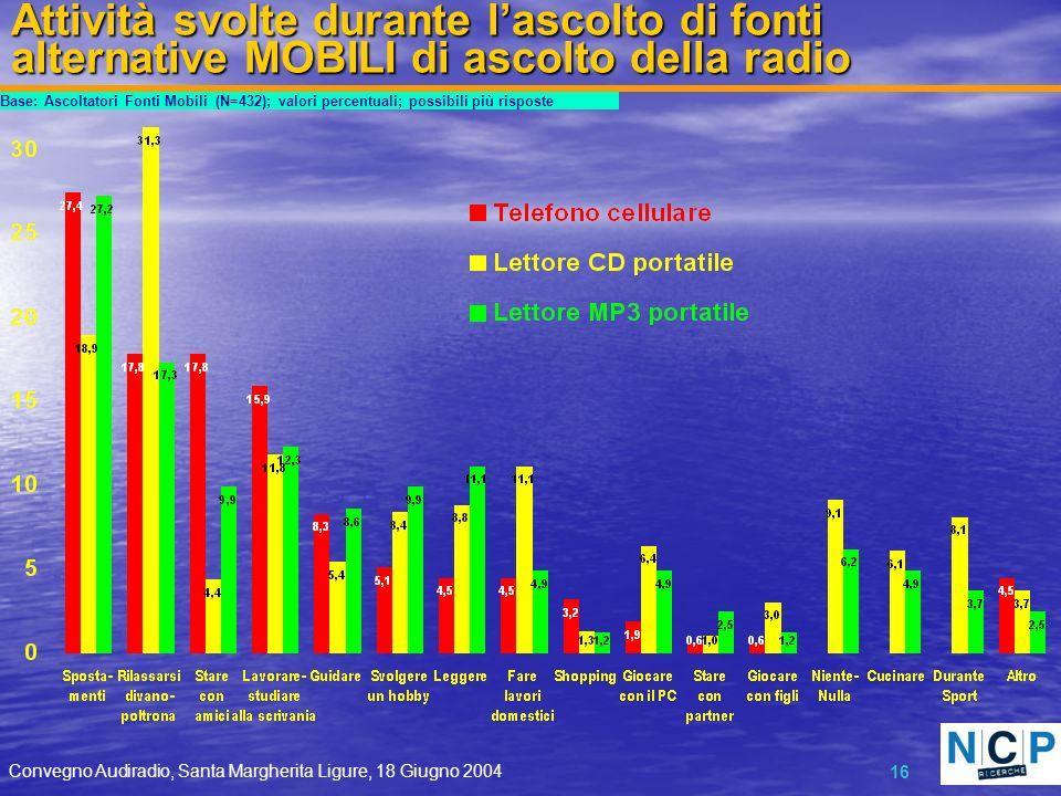 Convegno Audiradio, Santa Margherita Ligure, 18 Giugno 2004 16 Attività svolte durante lascolto di fonti alternative MOBILI di ascolto della radio Base: Ascoltatori Fonti Mobili (N=432); valori percentuali; possibili più risposte