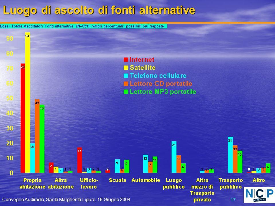 Convegno Audiradio, Santa Margherita Ligure, 18 Giugno 2004 17 Luogo di ascolto di fonti alternative Base: Totale Ascoltatori Fonti alternative (N=651); valori percentuali; possibili più risposte
