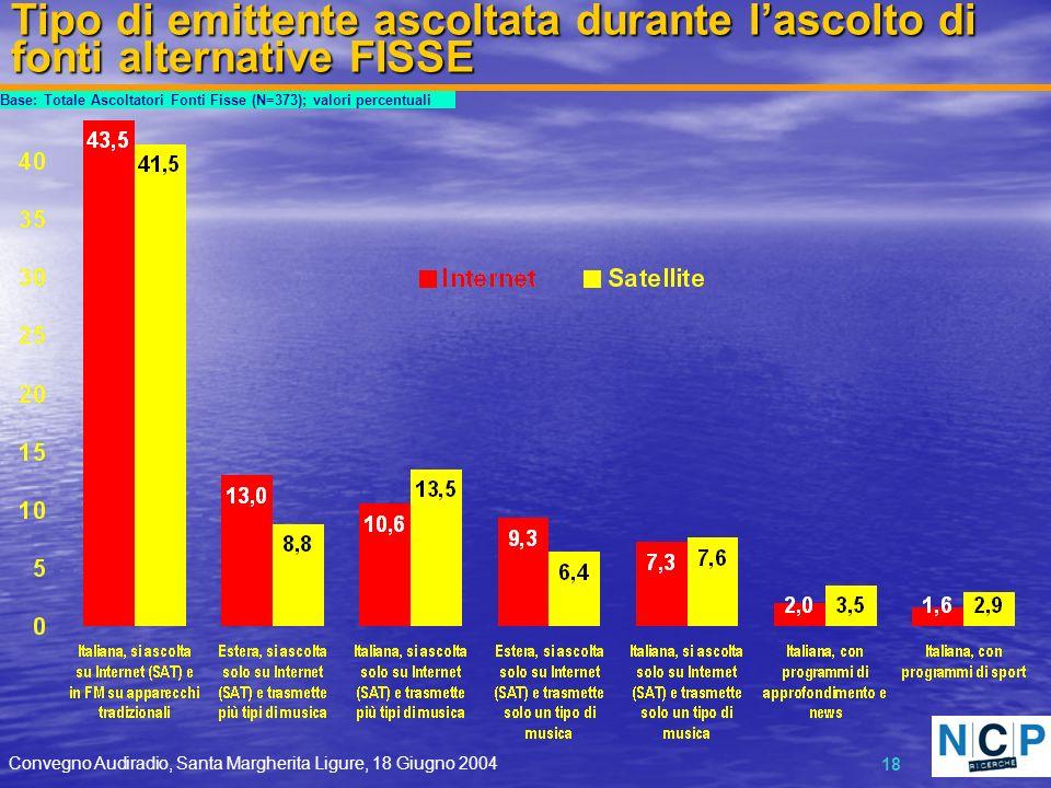 Convegno Audiradio, Santa Margherita Ligure, 18 Giugno 2004 18 Tipo di emittente ascoltata durante lascolto di fonti alternative FISSE Base: Totale Ascoltatori Fonti Fisse (N=373); valori percentuali