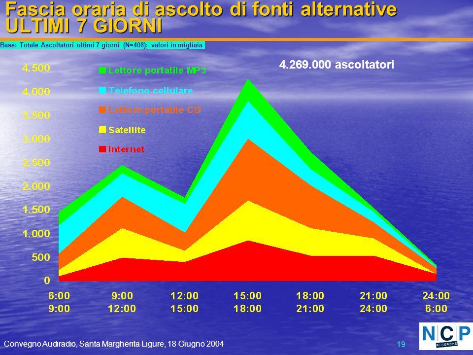 Convegno Audiradio, Santa Margherita Ligure, 18 Giugno 2004 19 Fascia oraria di ascolto di fonti alternative ULTIMI 7 GIORNI Base: Totale Ascoltatori ultimi 7 giorni (N=408); valori in migliaia 4.269.000 ascoltatori