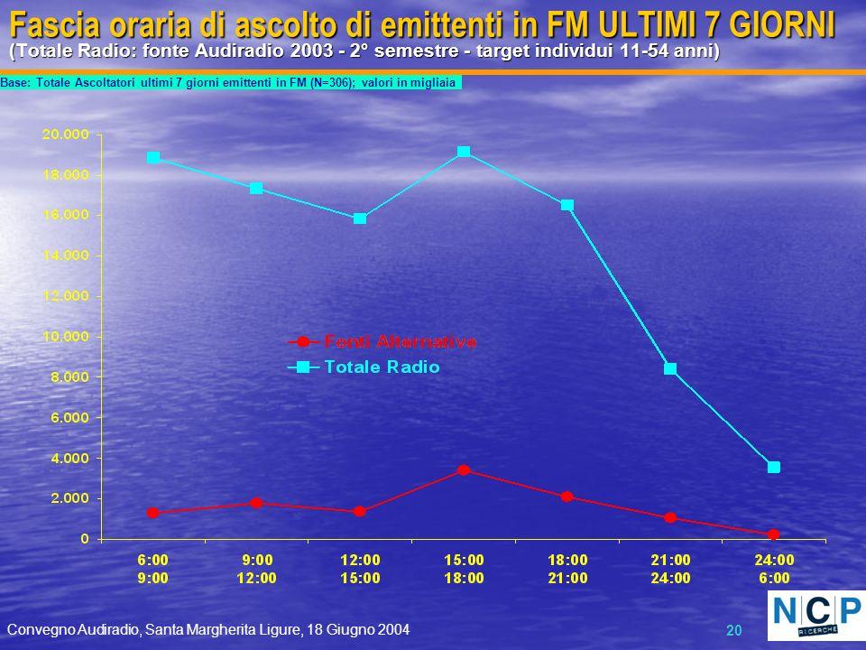 Convegno Audiradio, Santa Margherita Ligure, 18 Giugno 2004 20 Fascia oraria di ascolto di emittenti in FM ULTIMI 7 GIORNI (Totale Radio: fonte Audira