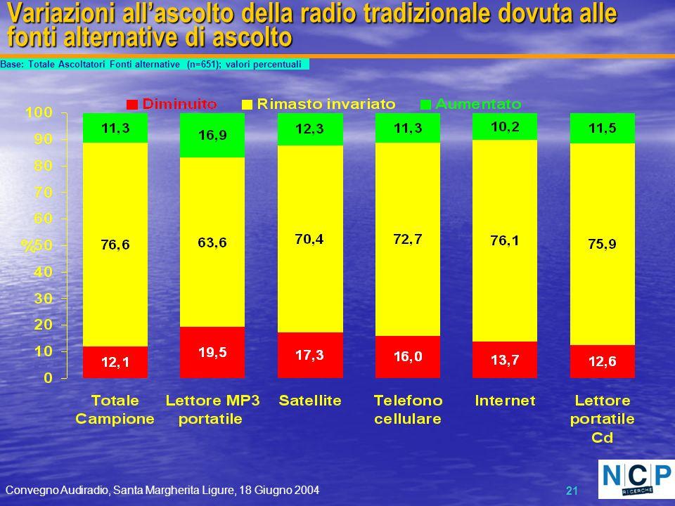 Convegno Audiradio, Santa Margherita Ligure, 18 Giugno 2004 21 Variazioni allascolto della radio tradizionale dovuta alle fonti alternative di ascolto Base: Totale Ascoltatori Fonti alternative (n=651); valori percentuali