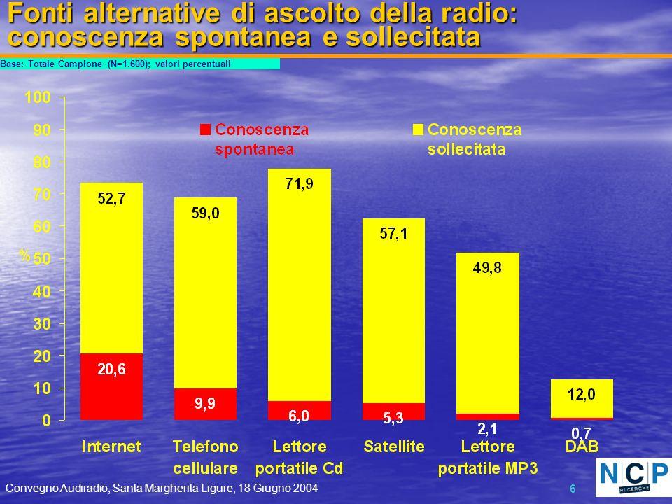 Convegno Audiradio, Santa Margherita Ligure, 18 Giugno 2004 6 Fonti alternative di ascolto della radio: conoscenza spontanea e sollecitata Base: Totale Campione (N=1.600); valori percentuali