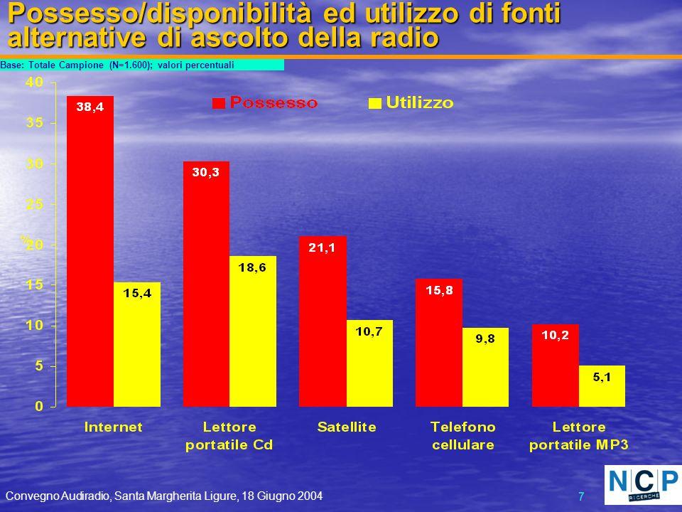 Convegno Audiradio, Santa Margherita Ligure, 18 Giugno 2004 7 Possesso/disponibilità ed utilizzo di fonti alternative di ascolto della radio Base: Totale Campione (N=1.600); valori percentuali