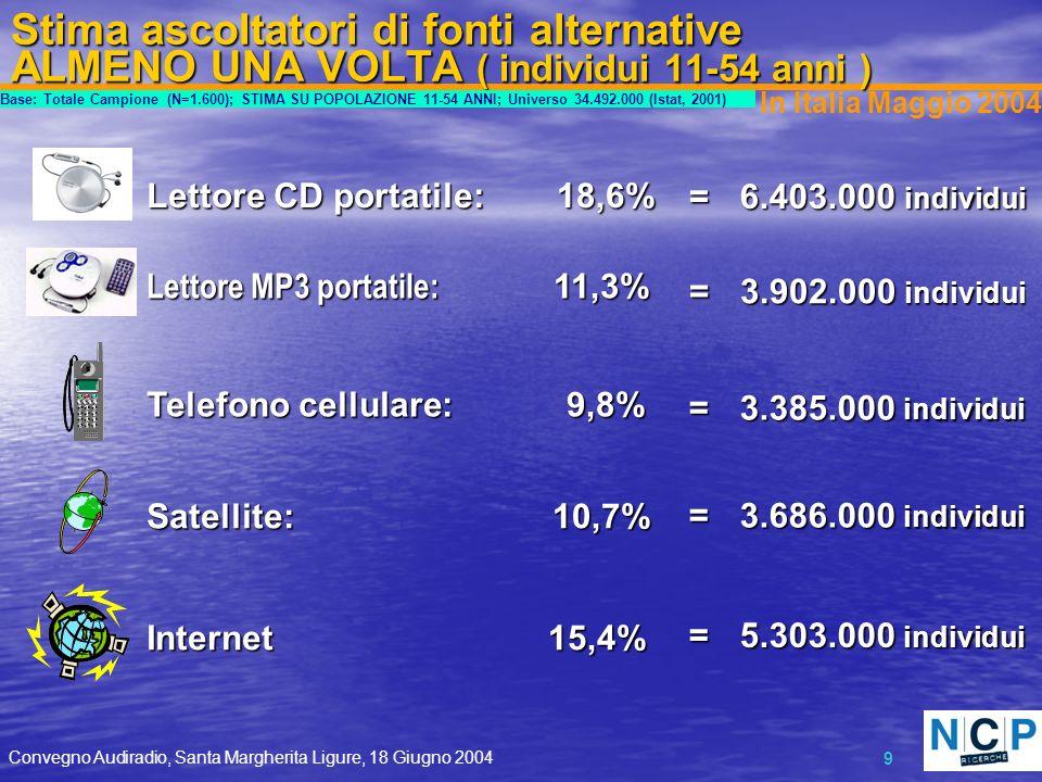 Convegno Audiradio, Santa Margherita Ligure, 18 Giugno 2004 9 Stima ascoltatori di fonti alternative ALMENO UNA VOLTA ( individui 11-54 anni ) Satellite: 10,7% 10,7% = 3.686.000 individui 3.686.000 individui 15,4% 15,4%Internet = 5.303.000 individui 5.303.000 individui Base: Totale Campione (N=1.600); STIMA SU POPOLAZIONE 11-54 ANNI; Universo 34.492.000 (Istat, 2001) In Italia Maggio 2004 Telefono cellulare: 9,8% 9,8% = 3.385.000 individui 3.385.000 individui Lettore CD portatile: 18,6% 18,6% = 6.403.000 individui 6.403.000 individui Lettore MP3 portatile: 11,3% 11,3% = 3.902.000 individui 3.902.000 individui
