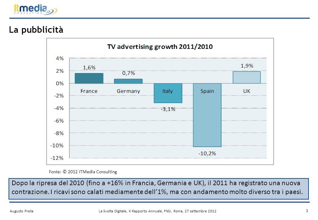 Augusto PretaLa Svolta Digitale, X Rapporto Annuale, FNSI, Roma, 27 settembre 2012 2 Il mercato TV in Europa Fonte: © 2012 ITMedia Consulting Pubblicità: -0.9% Canone: +2.9% Pay TV: +5.7% Mercato TV 2011 94.3 mld Totale mercato TV +2.7%