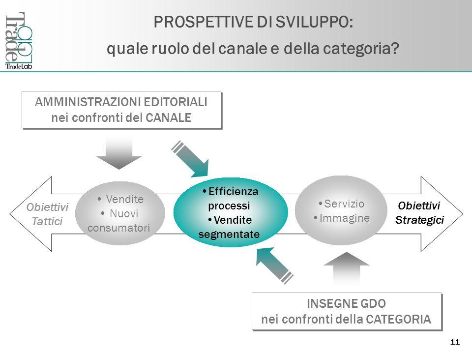 Fare clic per modificare lo stile del titolo dello schema 11 PROSPETTIVE DI SVILUPPO: quale ruolo del canale e della categoria.