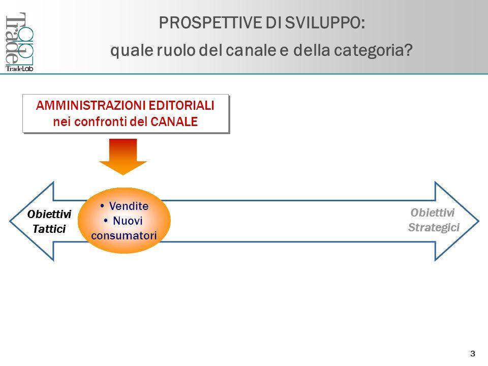 Fare clic per modificare lo stile del titolo dello schema 3 PROSPETTIVE DI SVILUPPO: quale ruolo del canale e della categoria.