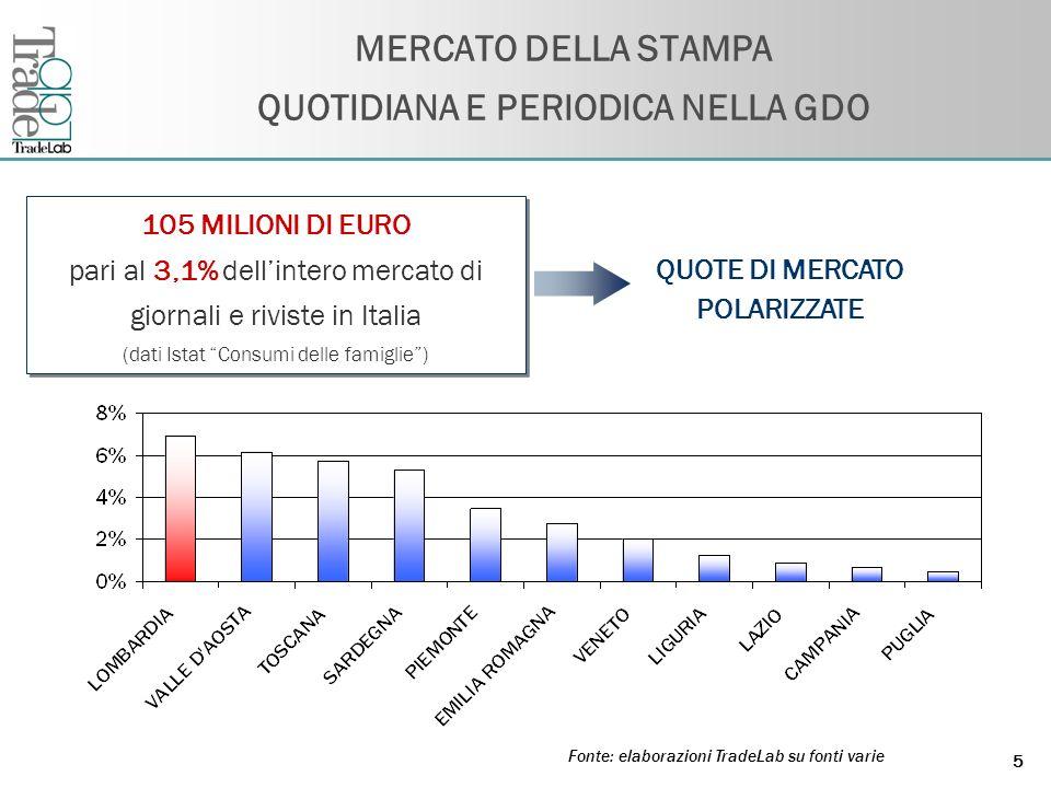 Fare clic per modificare lo stile del titolo dello schema 5 MERCATO DELLA STAMPA QUOTIDIANA E PERIODICA NELLA GDO Fonte: elaborazioni TradeLab su fonti varie 105 MILIONI DI EURO pari al 3,1% dellintero mercato di giornali e riviste in Italia (dati Istat Consumi delle famiglie) 105 MILIONI DI EURO pari al 3,1% dellintero mercato di giornali e riviste in Italia (dati Istat Consumi delle famiglie) QUOTE DI MERCATO POLARIZZATE