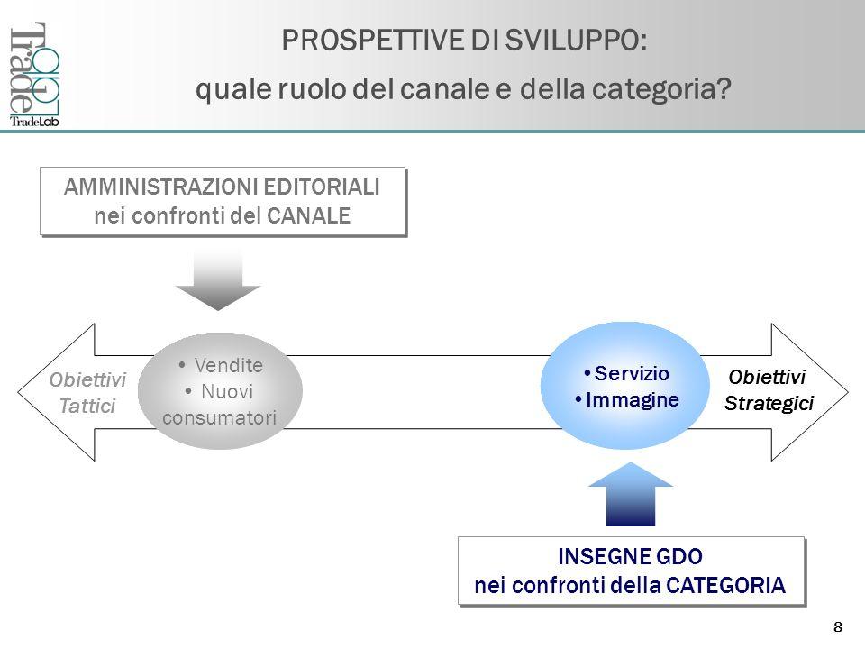 Fare clic per modificare lo stile del titolo dello schema 8 PROSPETTIVE DI SVILUPPO: quale ruolo del canale e della categoria.