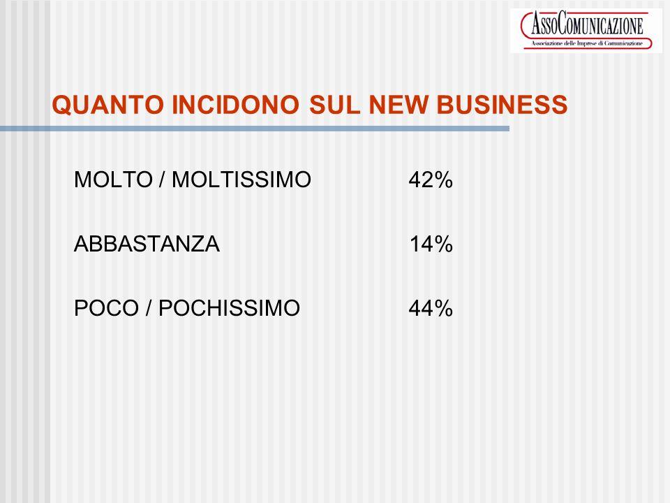QUANTO INCIDONO SUL NEW BUSINESS MOLTO / MOLTISSIMO42% ABBASTANZA14% POCO / POCHISSIMO44%