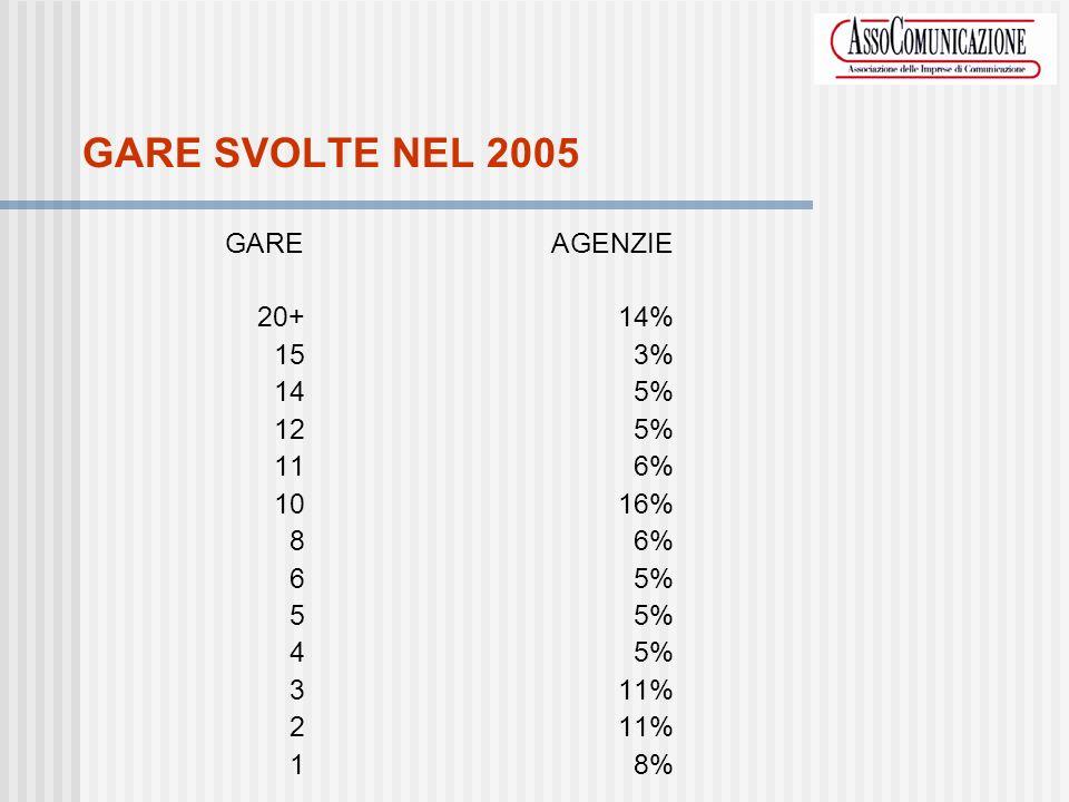 GARE SVOLTE NEL 2005 GAREAGENZIE 20+14% 153% 145% 125% 116% 1016% 86% 65% 55% 45% 311% 211% 18%