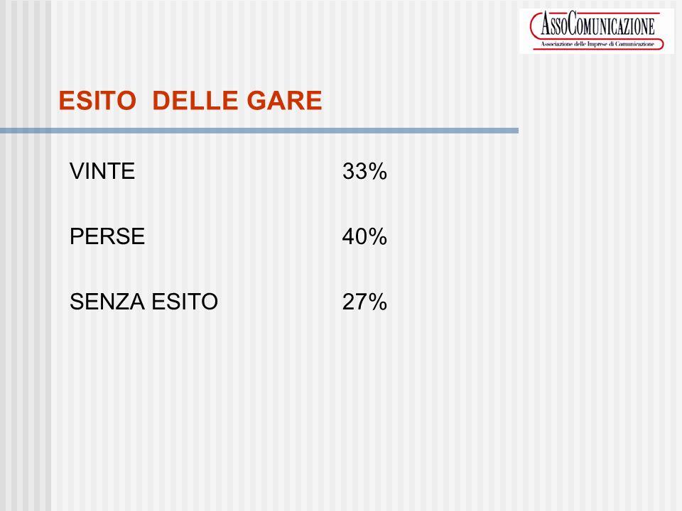 ESITO DELLE GARE VINTE33% PERSE40% SENZA ESITO27%