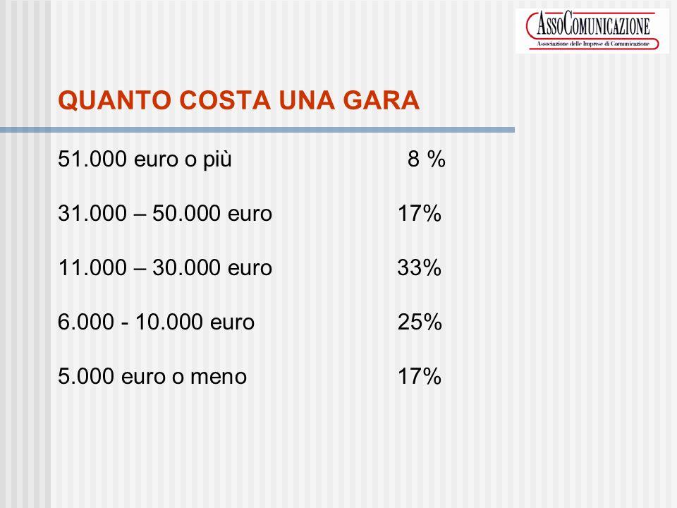 QUANTO COSTA UNA GARA 51.000 euro o più 8 % 31.000 – 50.000 euro 17% 11.000 – 30.000 euro 33% 6.000 - 10.000 euro 25% 5.000 euro o meno 17%