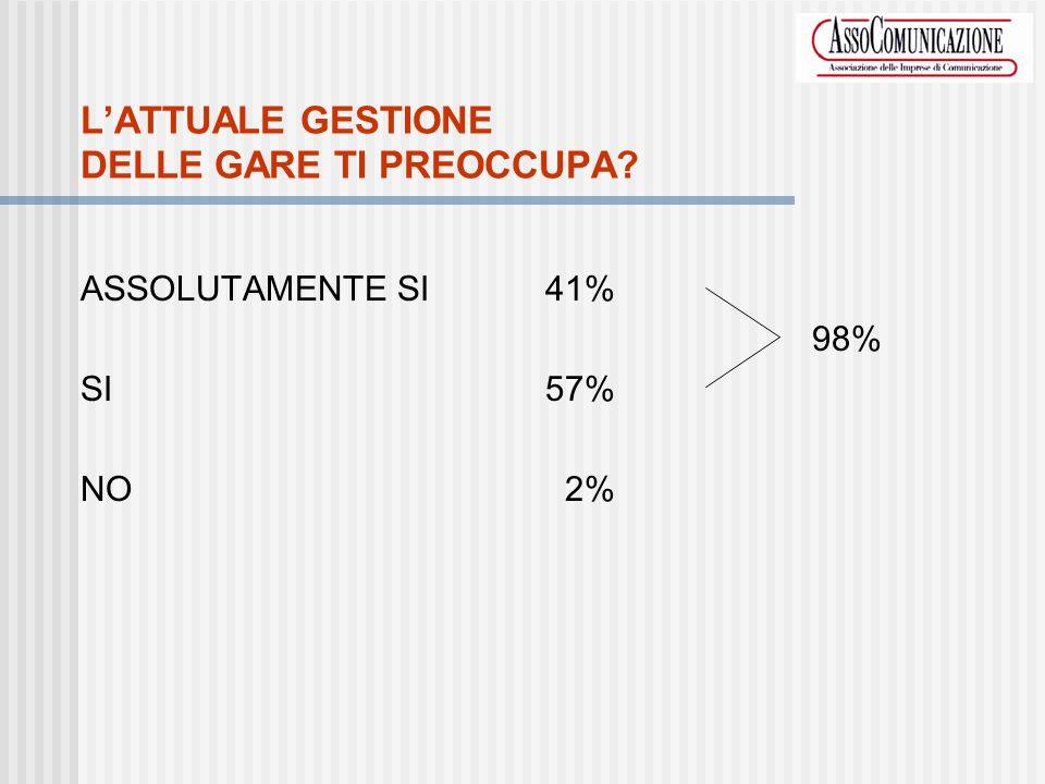 LATTUALE GESTIONE DELLE GARE TI PREOCCUPA ASSOLUTAMENTE SI41% 98% SI57% NO2%