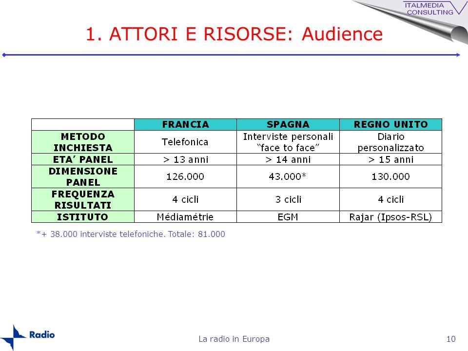 La radio in Europa10 1. ATTORI E RISORSE: Audience *+ 38.000 interviste telefoniche. Totale: 81.000