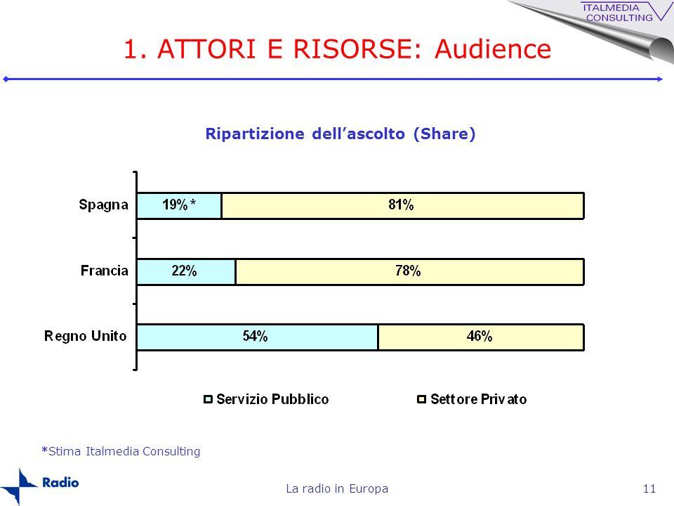La radio in Europa11 1. ATTORI E RISORSE: Audience Ripartizione dellascolto (Share) *Stima Italmedia Consulting